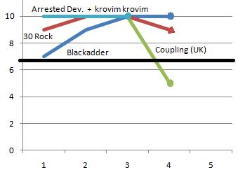 Coupling (UK), 30 Rock, Blackadder, Arrested Development, Krovim Krovim