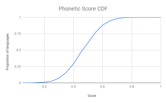 Phonetic Score CDF